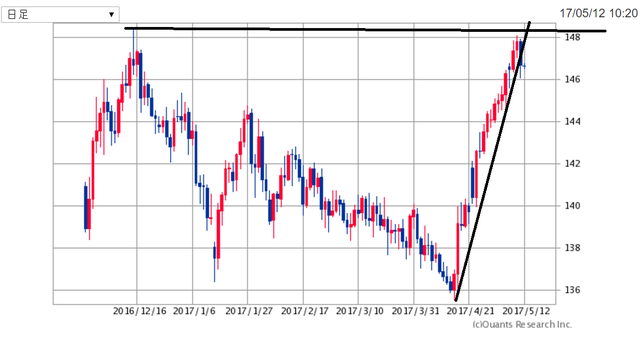 GBPJPY170512.png