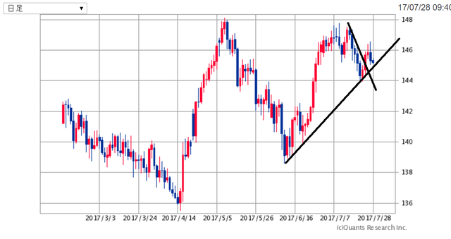 GBPJPY170728.png