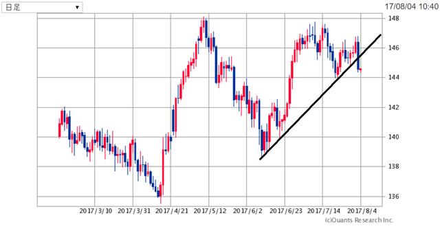 GBPJPY170804.png