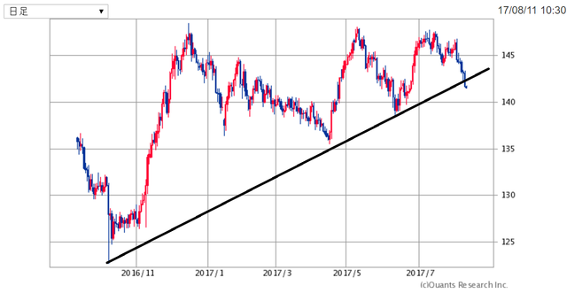 GBPJPY170811.png